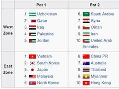Việt Nam U23 in No 1 seed group for AFC