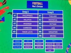 Việt Nam in Group B with Thailand at SEA Games 2019